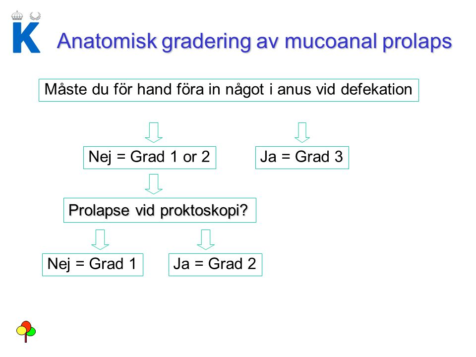 Anatomisk gradering av mucoanal prolaps