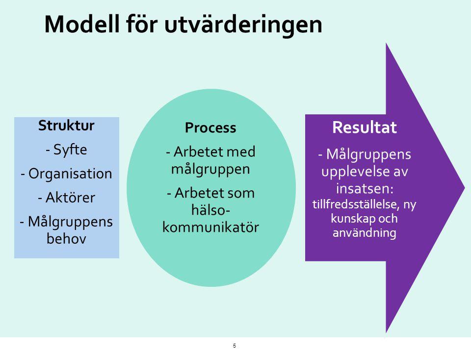 Modell för utvärderingen