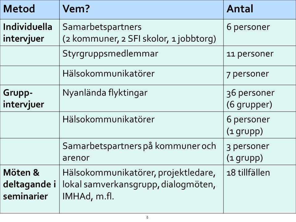 Metod Vem Antal Individuella intervjuer Samarbetspartners