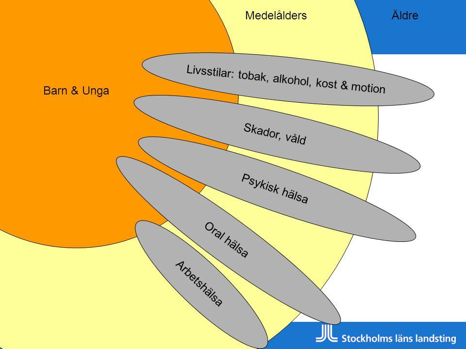 Livsstilar: tobak, alkohol, kost & motion