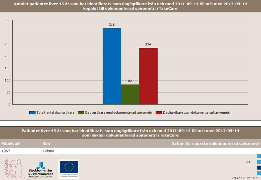 Skärmdump från Cortex med bild på statistik: Dagligrökare över 45 år som ej gjort / gjort spirometri.