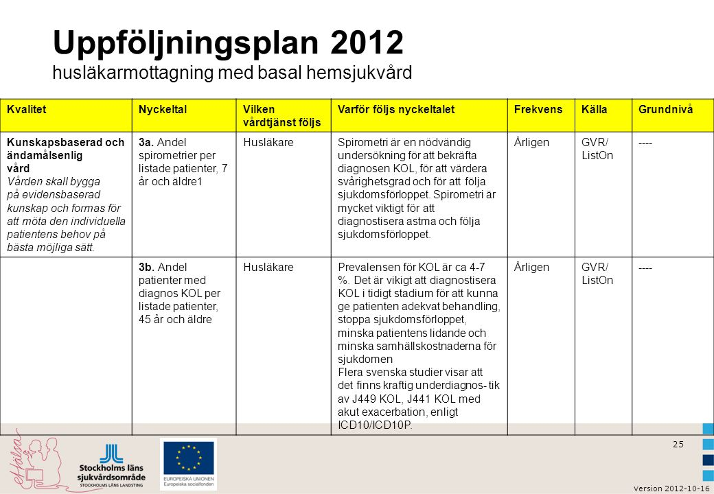 Uppföljningsplan 2012 husläkarmottagning med basal hemsjukvård