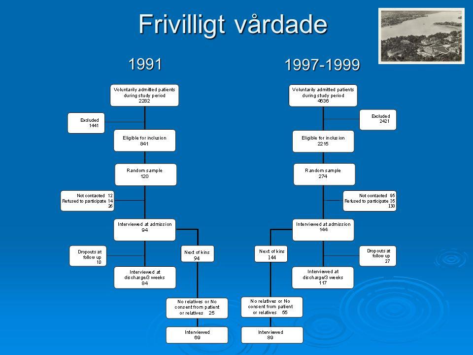Frivilligt vårdade 1991 1997-1999
