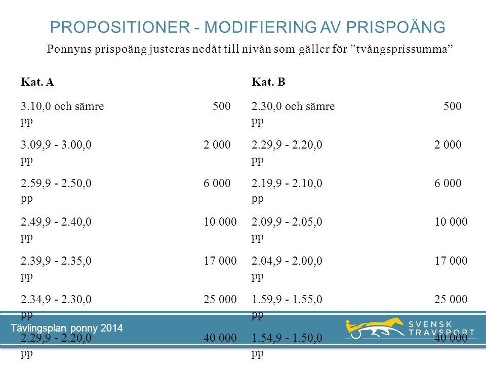Propositioner - modifiering av prispoäng Ponnyns prispoäng justeras nedåt till nivån som gäller för tvångsprissumma