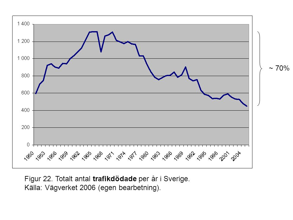Figur 22. Totalt antal trafikdödade per år i Sverige.