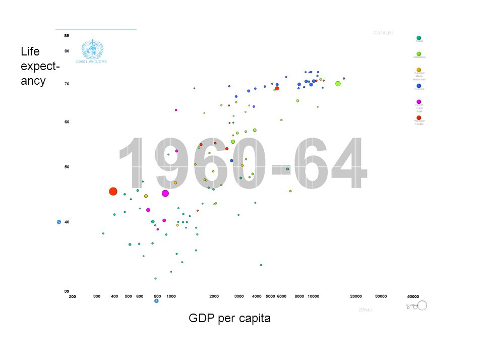 Life expect- ancy GDP per capita
