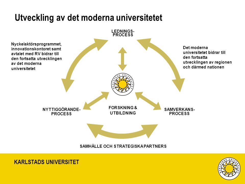 Utveckling av det moderna universitetet