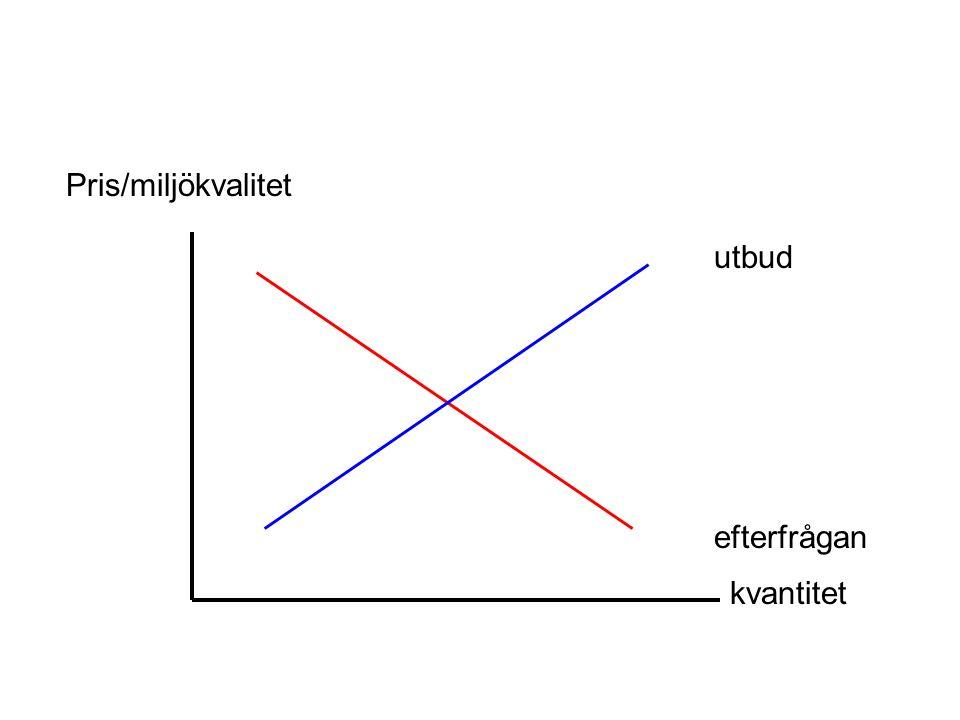Pris/miljökvalitet utbud efterfrågan kvantitet