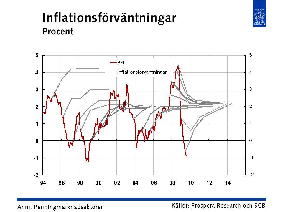 Inflationsförväntningar Procent
