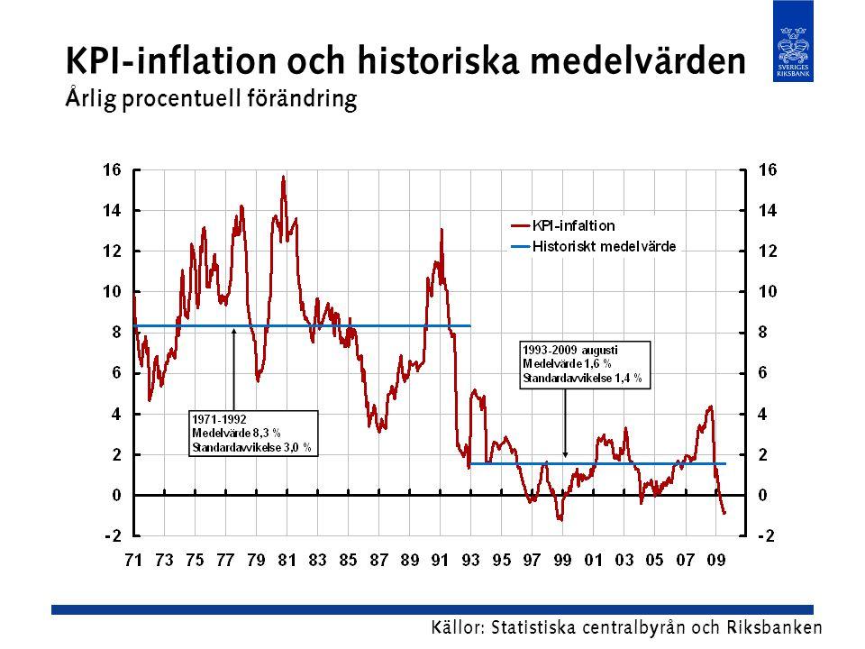 KPI-inflation och historiska medelvärden Årlig procentuell förändring