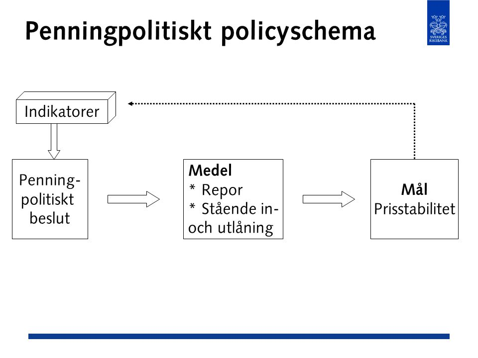 Penningpolitiskt policyschema