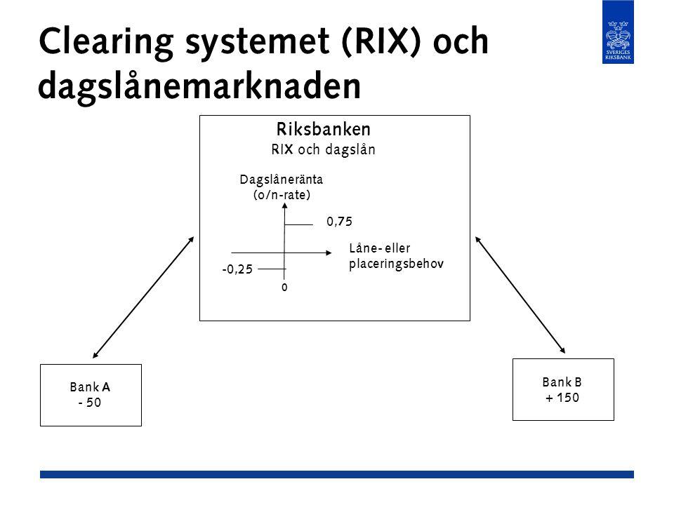 Clearing systemet (RIX) och dagslånemarknaden