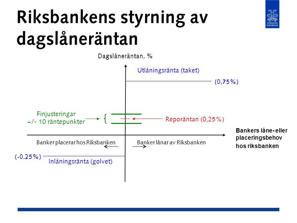 Riksbankens styrning av dagslåneräntan