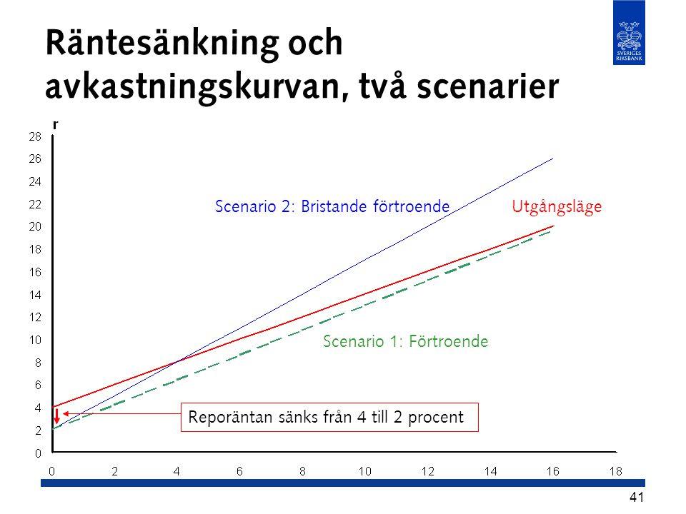 Räntesänkning och avkastningskurvan, två scenarier
