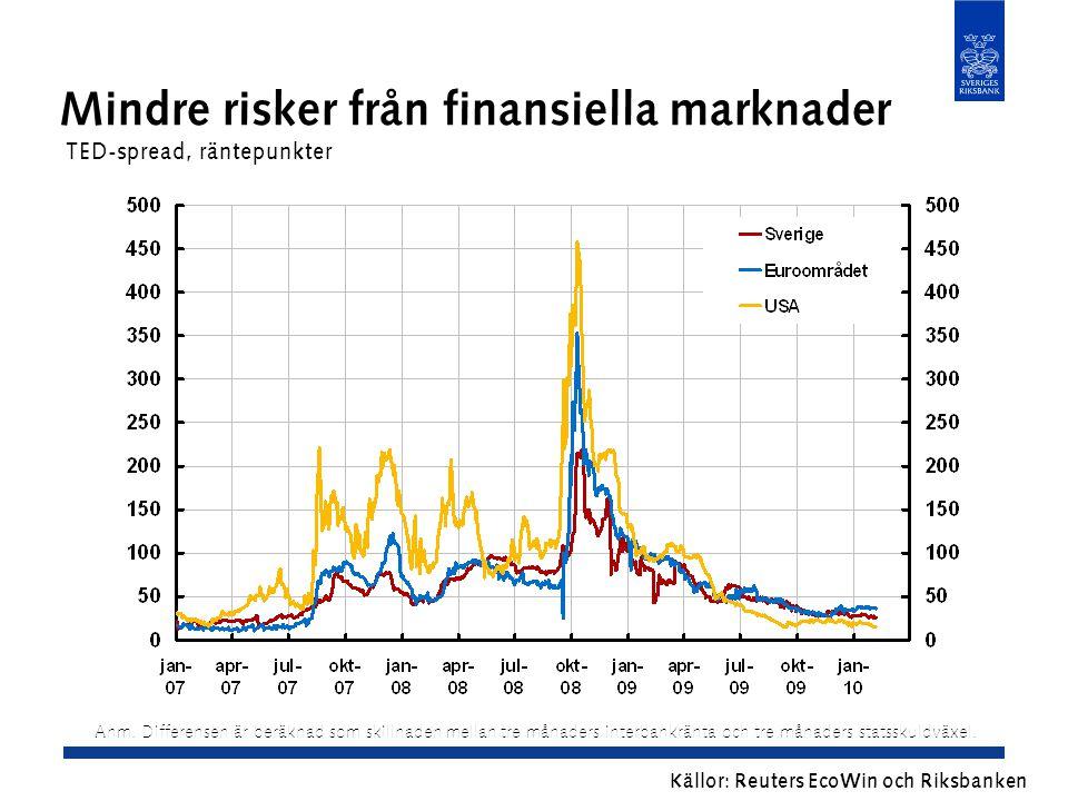 Mindre risker från finansiella marknader TED-spread, räntepunkter