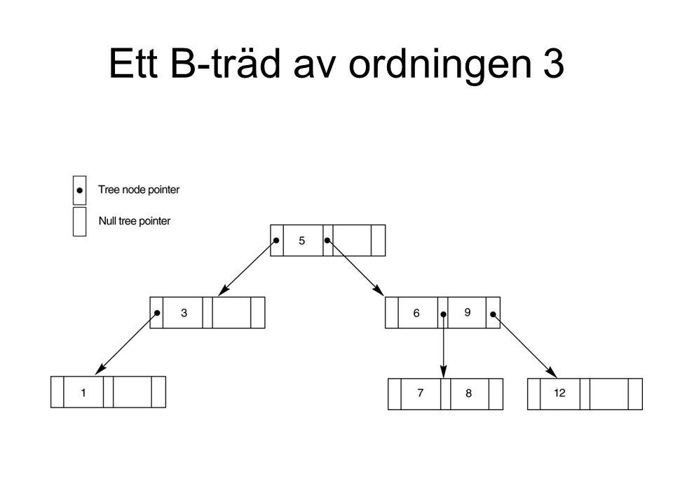 Ett B-träd av ordningen 3