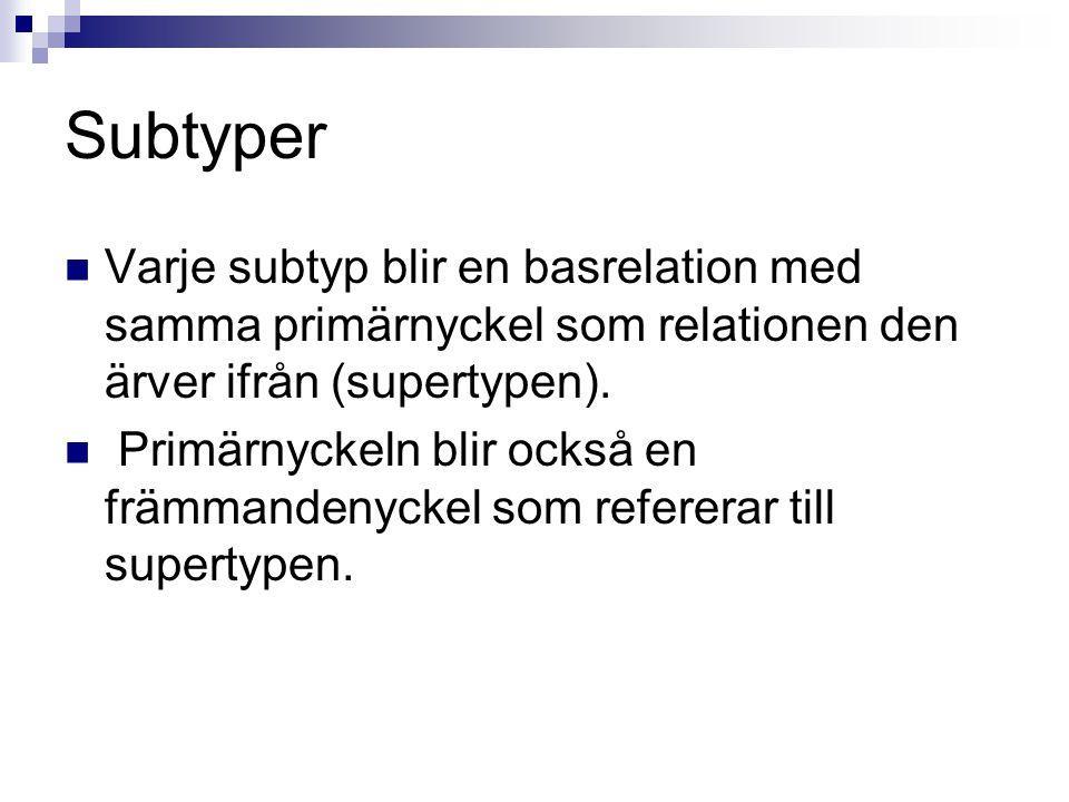Subtyper Varje subtyp blir en basrelation med samma primärnyckel som relationen den ärver ifrån (supertypen).