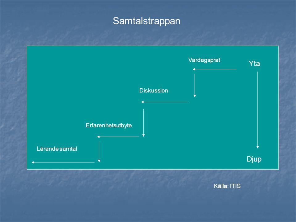 Samtalstrappan Yta Djup Vardagsprat Diskussion Erfarenhetsutbyte