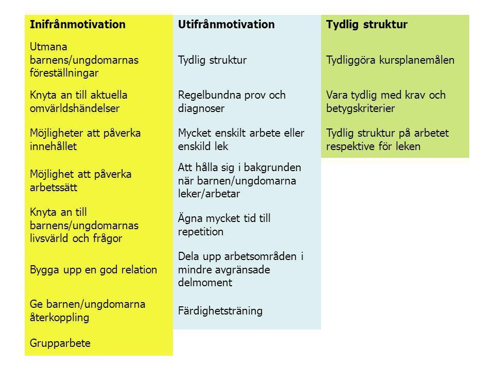 Inifrånmotivation Utifrånmotivation. Tydlig struktur. Utmana. barnens/ungdomarnas. föreställningar.