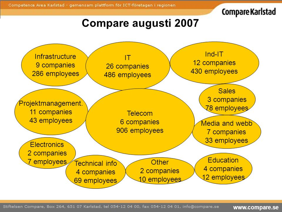 Compare augusti 2007 IT 26 companies 486 employees Ind-IT 12 companies