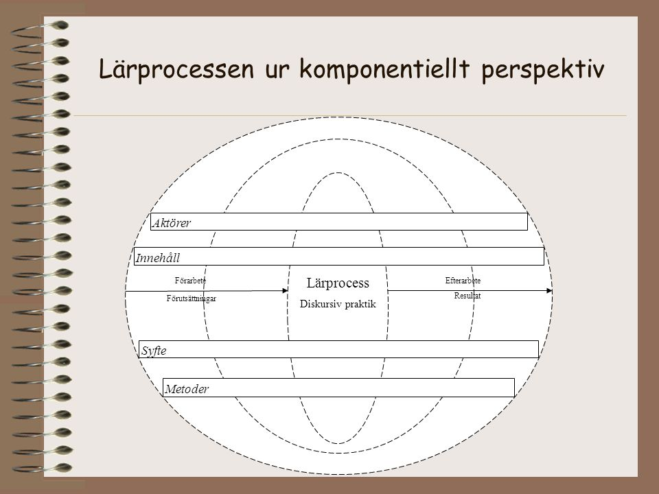 Lärprocessen ur komponentiellt perspektiv