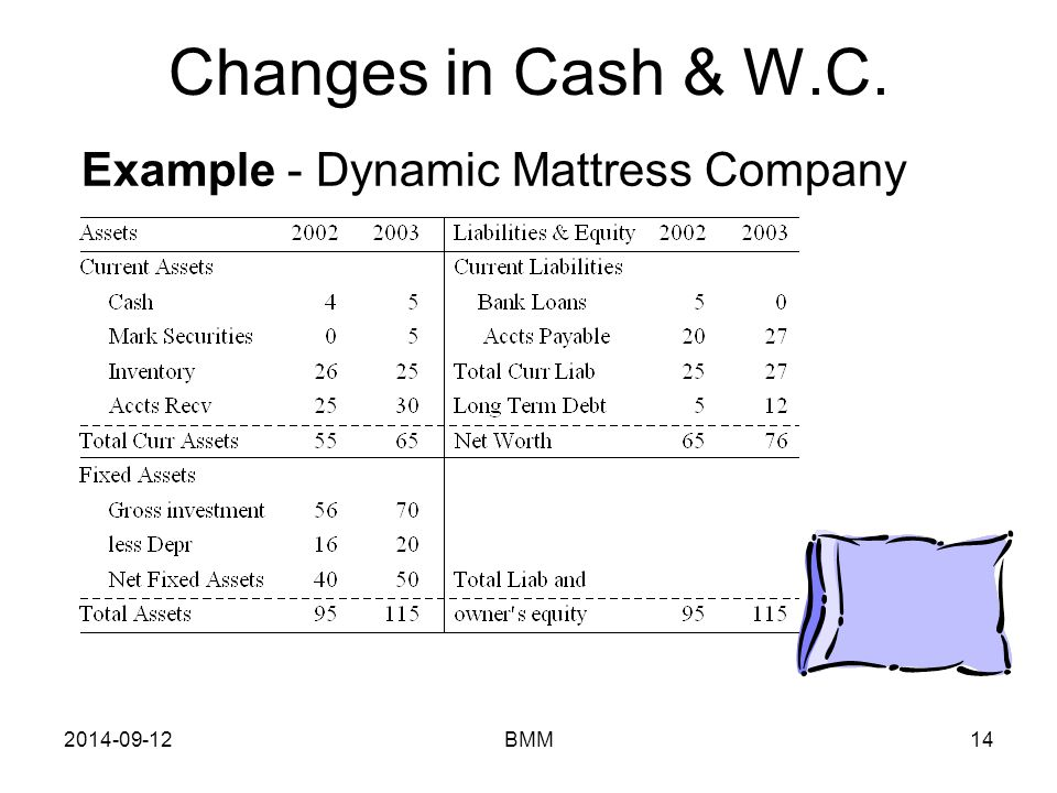 Changes in Cash & W.C. Example - Dynamic Mattress Company