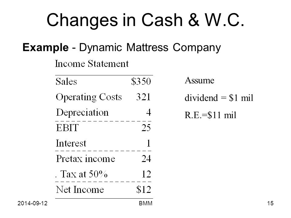 Changes in Cash & W.C. Example - Dynamic Mattress Company Assume
