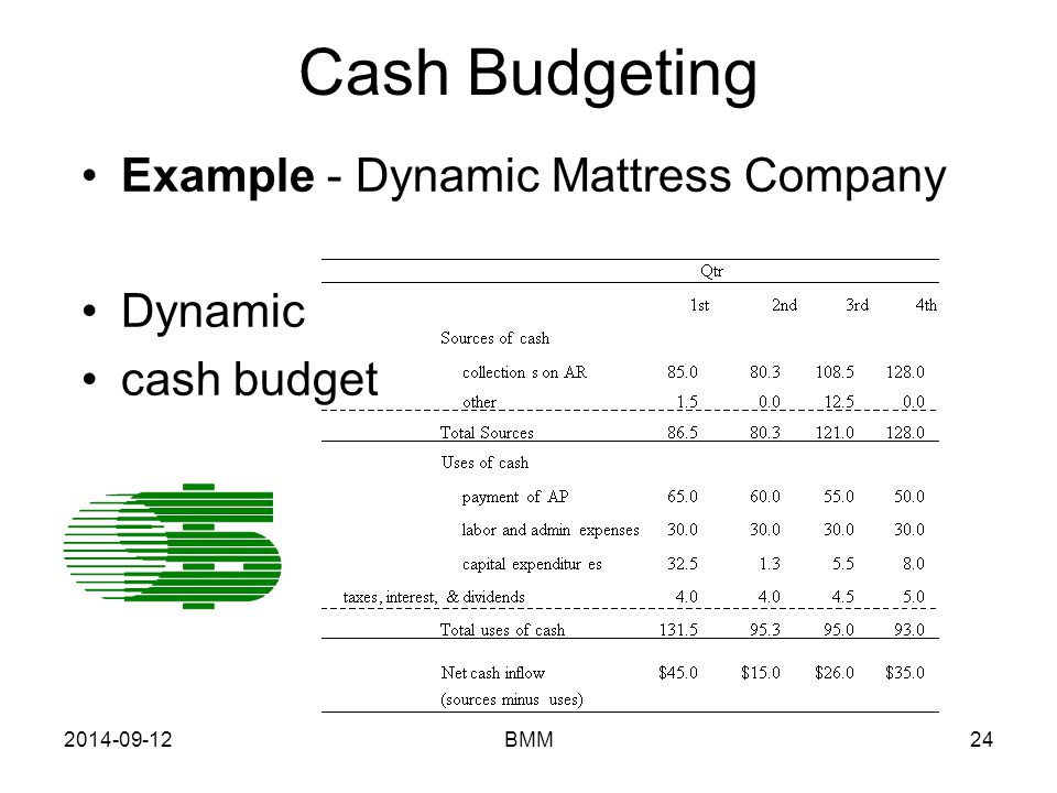 Cash Budgeting Example - Dynamic Mattress Company Dynamic cash budget