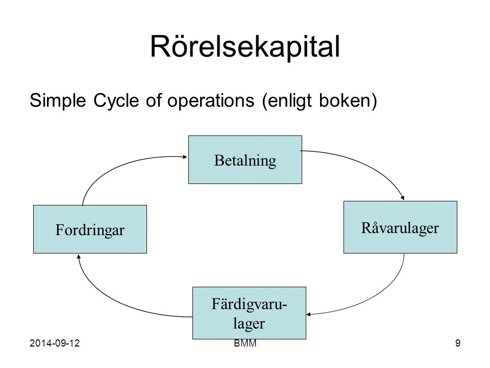 Rörelsekapital Simple Cycle of operations (enligt boken) Betalning