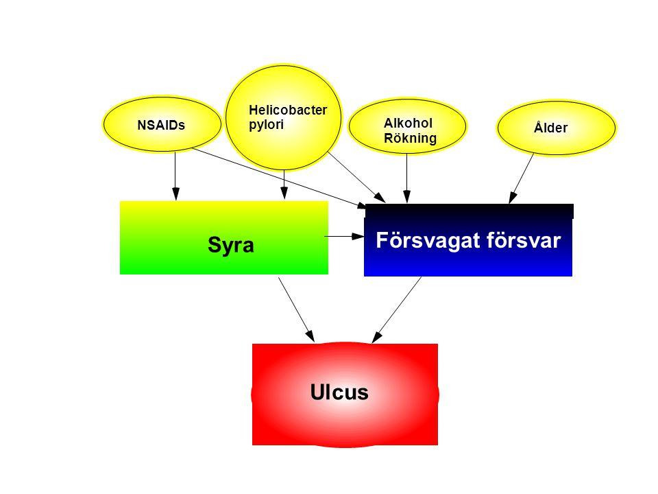 Försvagat försvar Syra Ulcus Helicobacter NSAIDs pylori Alkohol Ålder