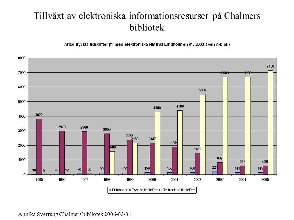 Tillväxt av elektroniska informationsresurser på Chalmers bibliotek