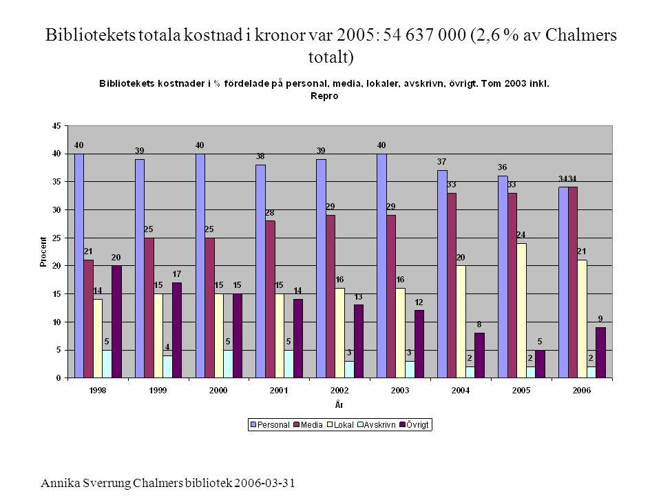Bibliotekets totala kostnad i kronor var 2005: 54 637 000 (2,6 % av Chalmers totalt)