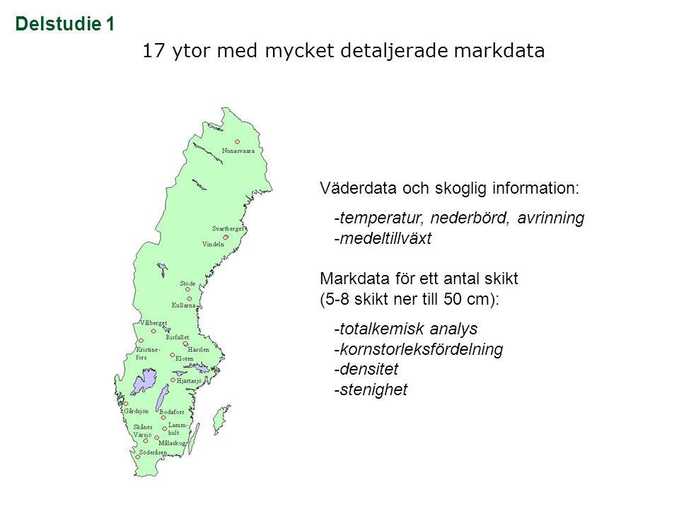 17 ytor med mycket detaljerade markdata