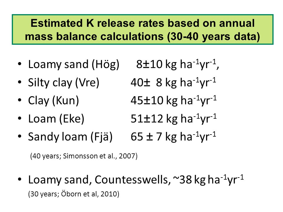 Loamy sand (Hög) 8±10 kg ha-1yr-1, Silty clay (Vre) 40± 8 kg ha-1yr-1