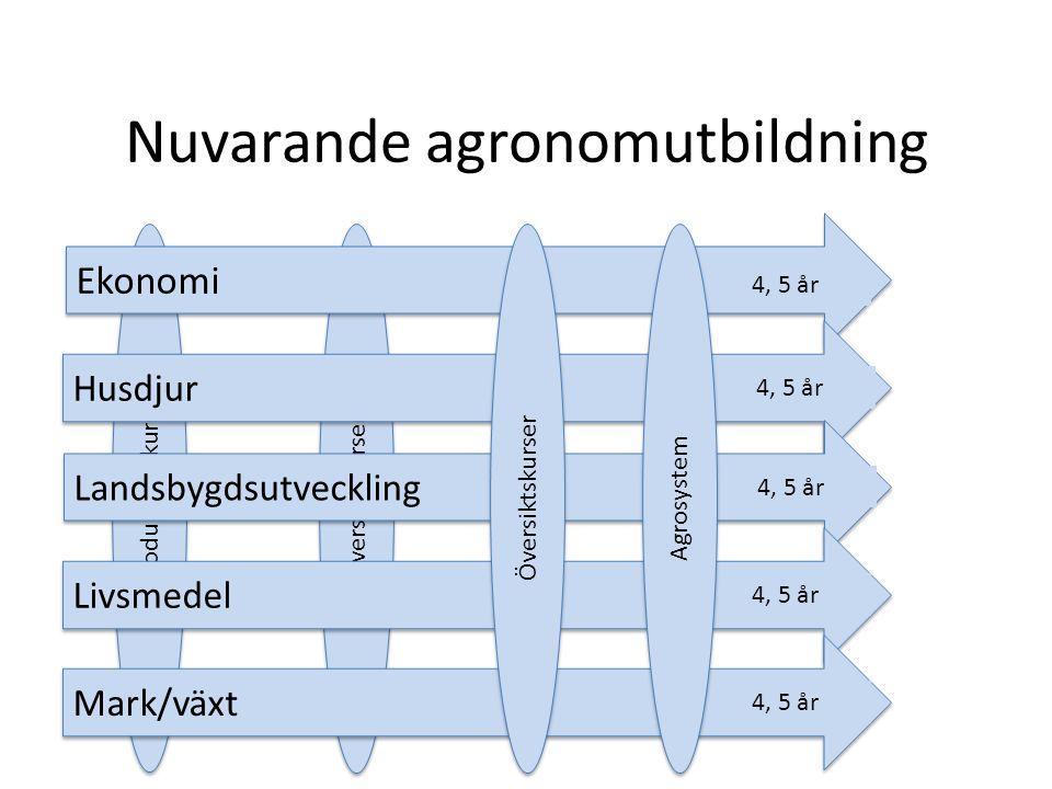 Nuvarande agronomutbildning
