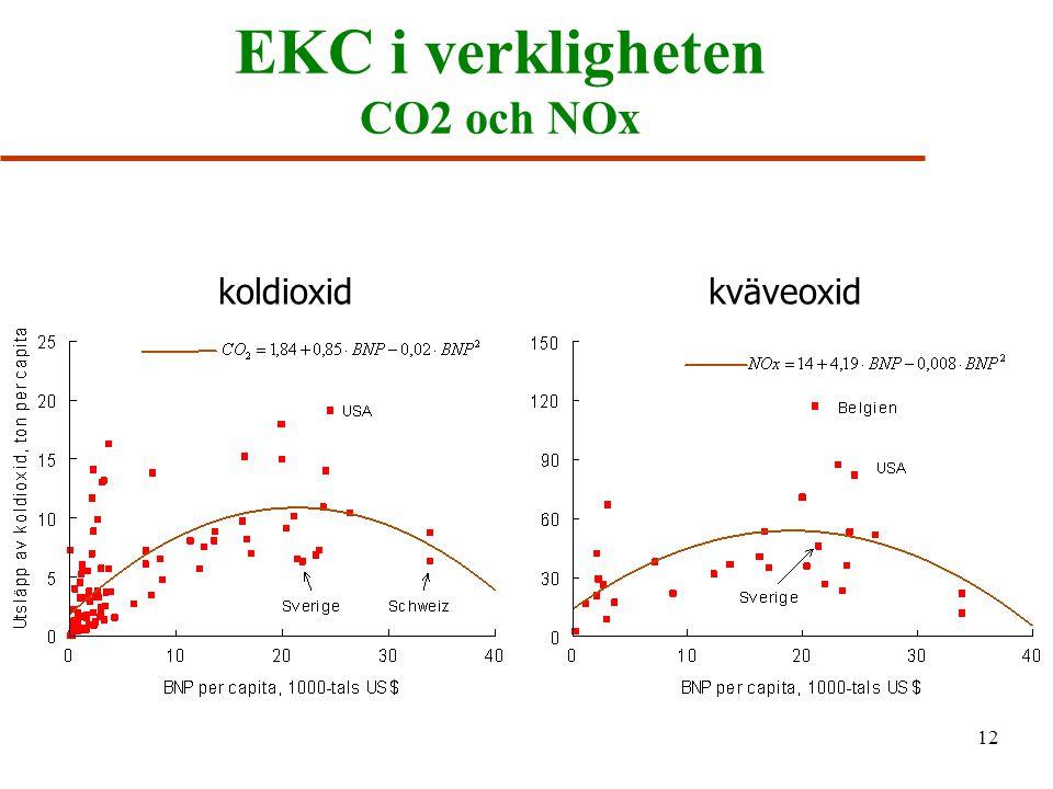 EKC i verkligheten CO2 och NOx