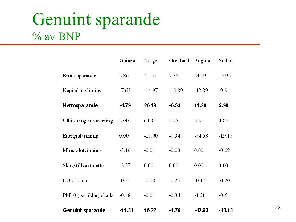 Genuint sparande % av BNP