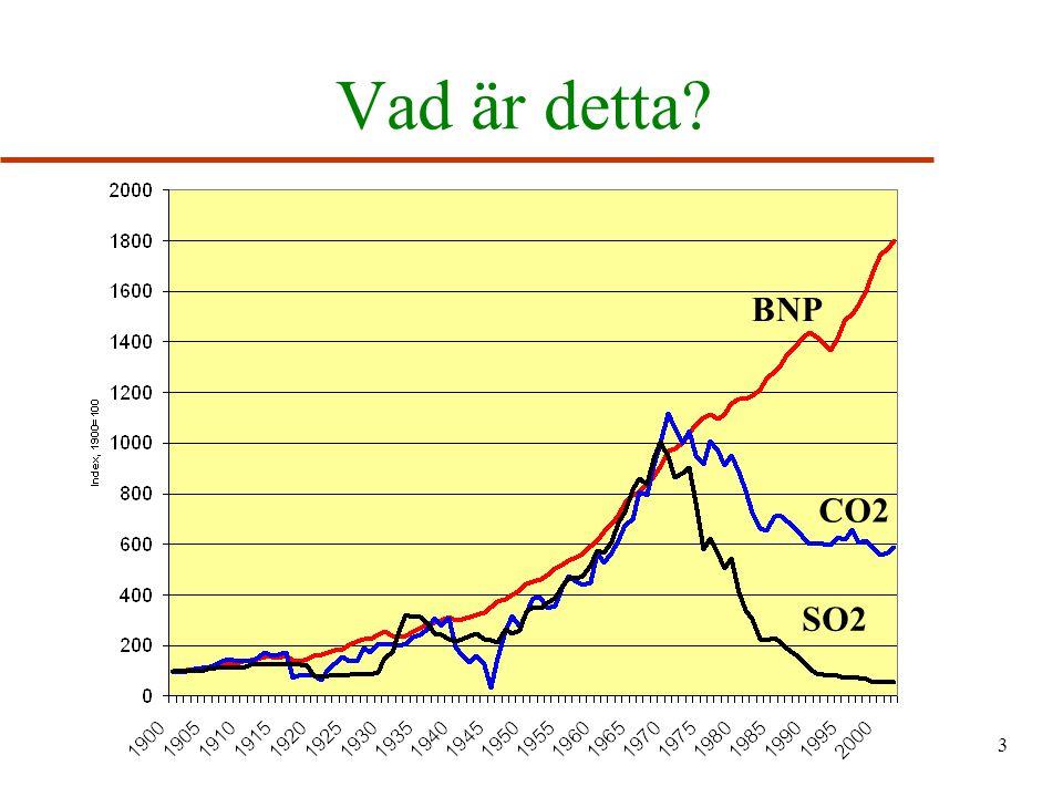 Vad är detta BNP CO2 SO2