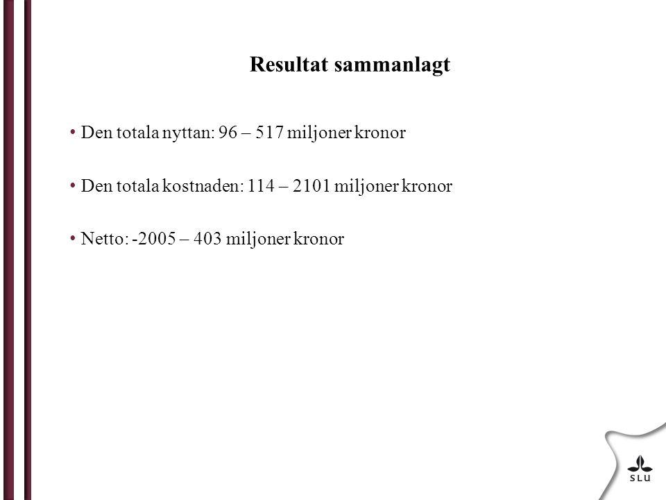 Resultat sammanlagt Den totala nyttan: 96 – 517 miljoner kronor