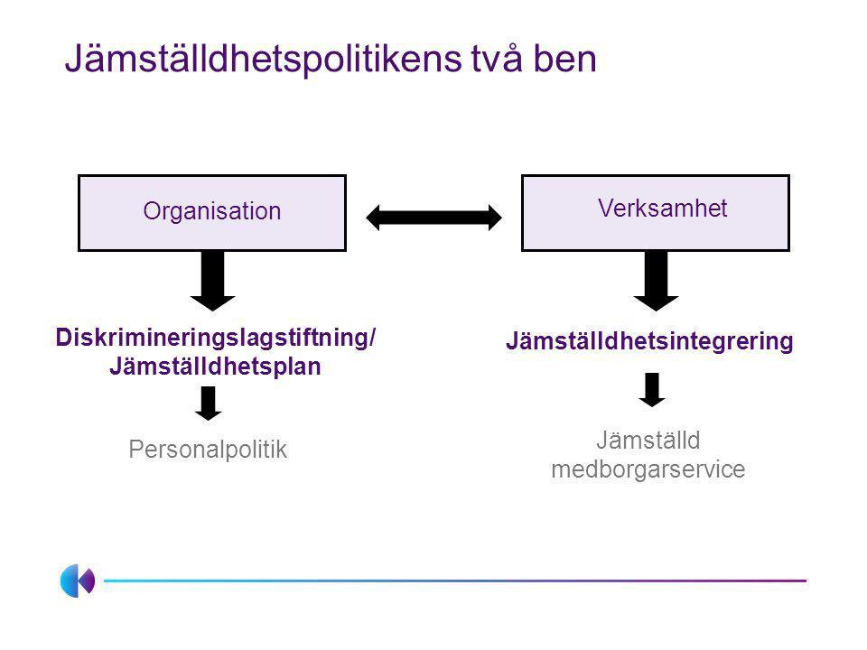 Diskrimineringslagstiftning/Jämställdhetsplan Jämställdhetsintegrering