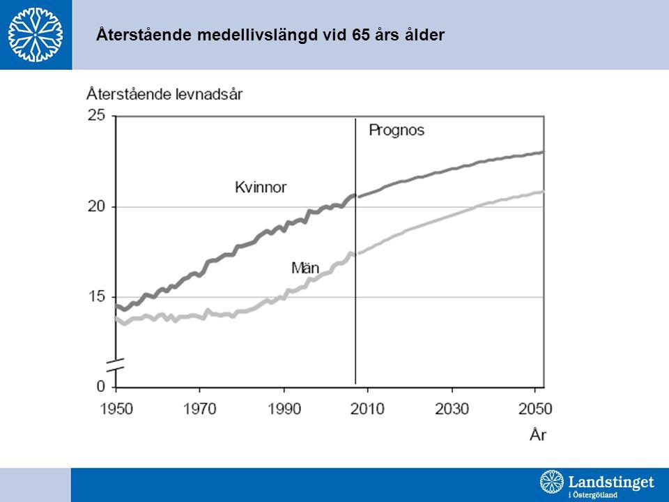 Återstående medellivslängd vid 65 års ålder