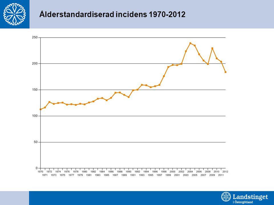 Ålderstandardiserad incidens 1970-2012