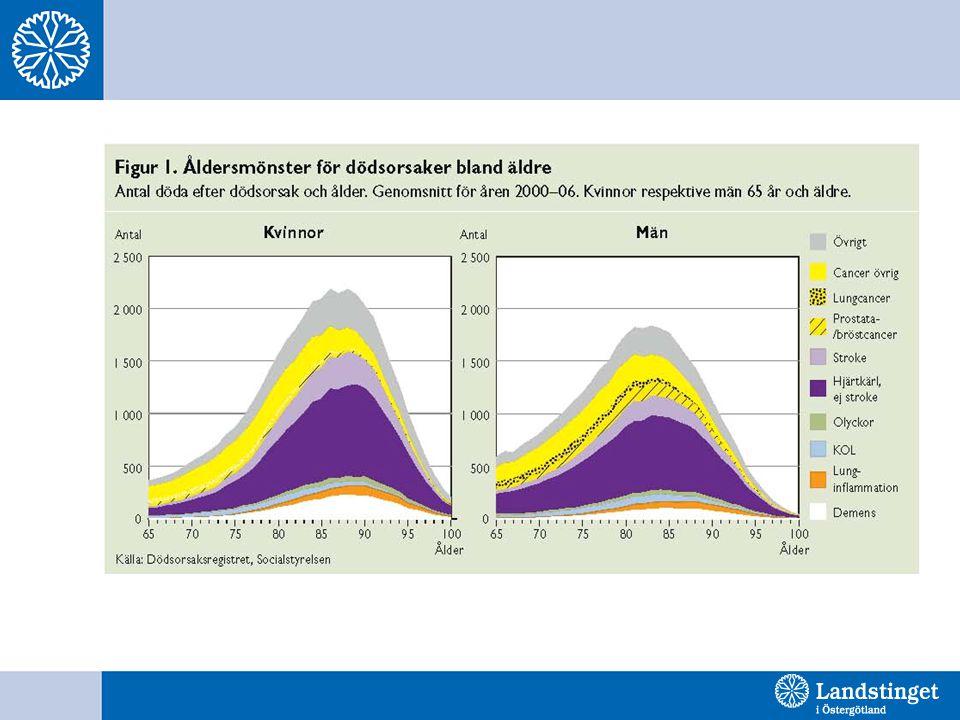 Folkhälsorapport 2009 – Äldres hälsa