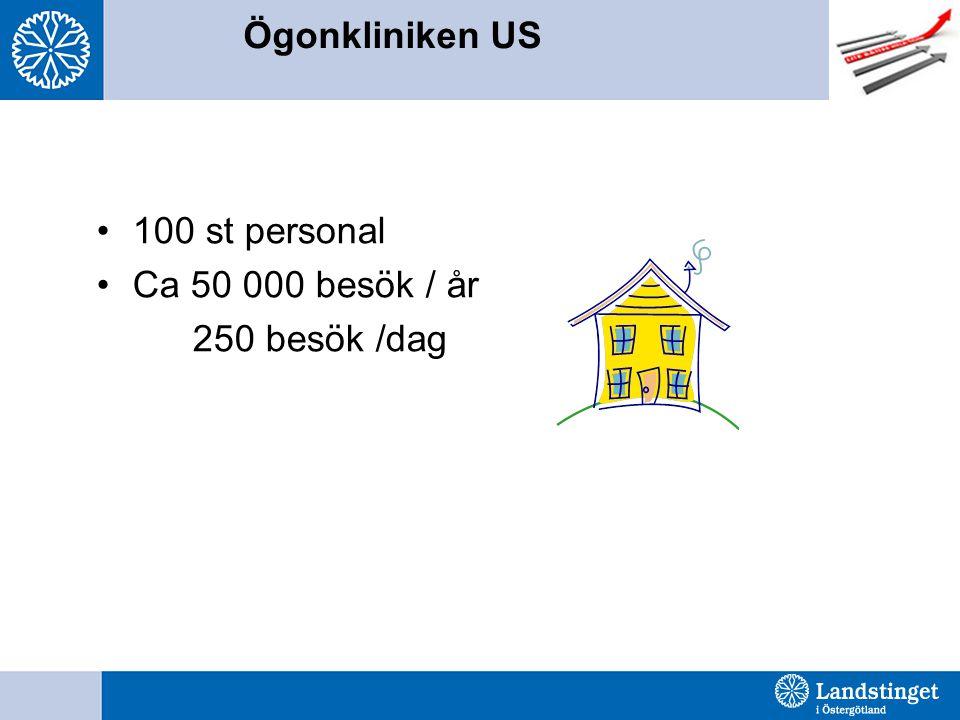 Ögonkliniken US 100 st personal Ca 50 000 besök / år 250 besök /dag