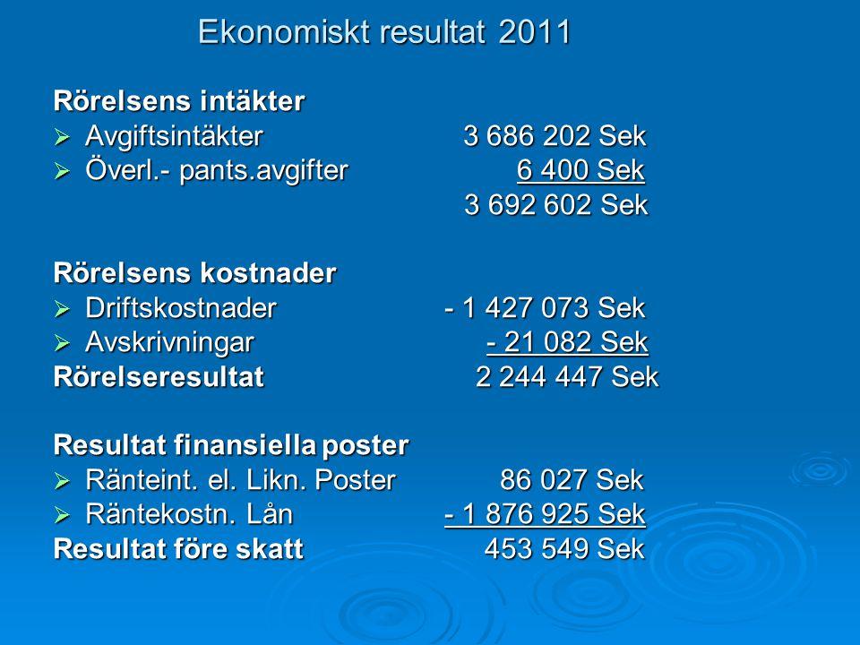 Ekonomiskt resultat 2011 Rörelsens intäkter