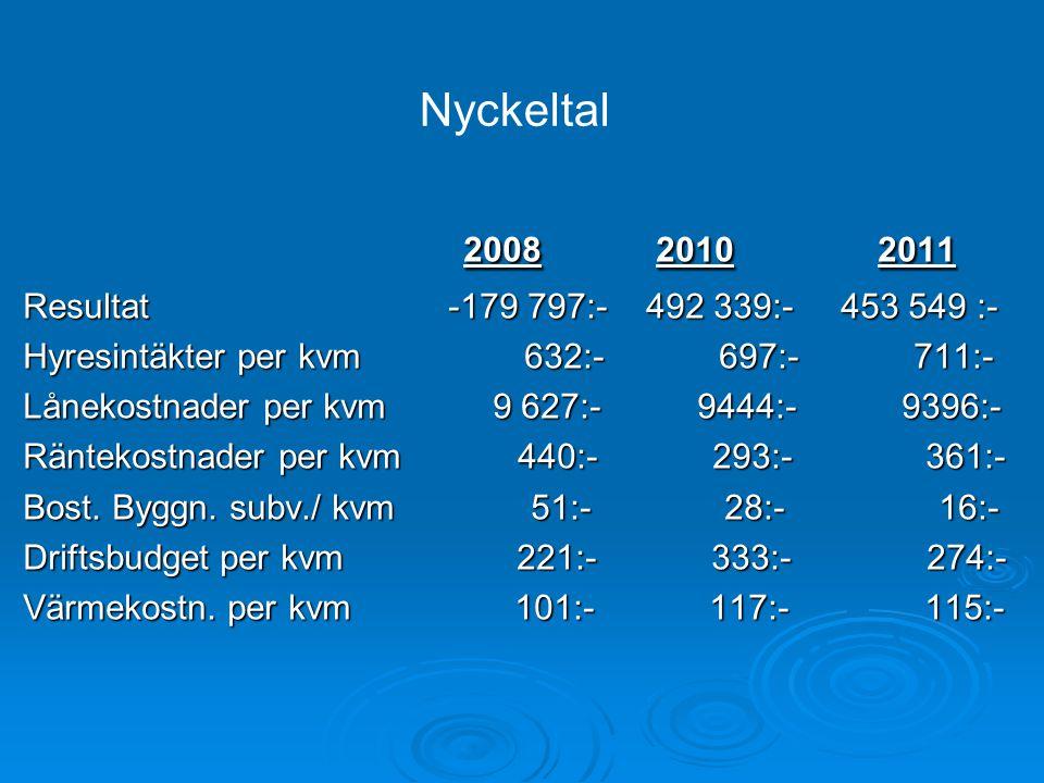 2008 2010 2011 Nyckeltal Resultat -179 797:- 492 339:- 453 549 :-