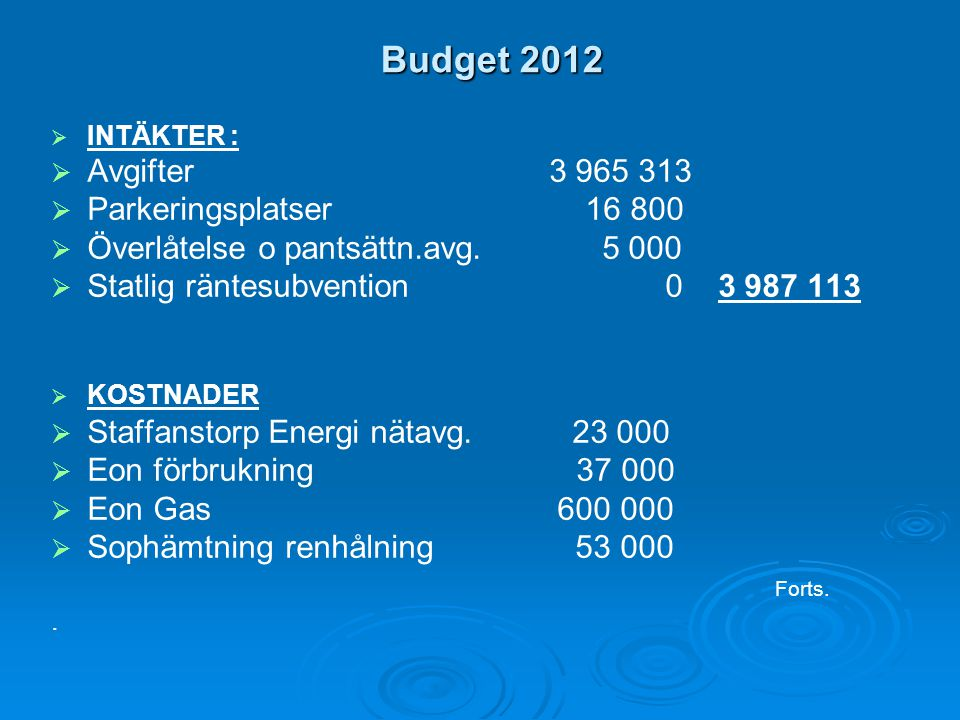 Budget 2012 Avgifter 3 965 313 Parkeringsplatser 16 800