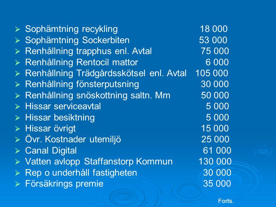 Sophämtning recykling 18 000 Sophämtning Sockerbiten 53 000