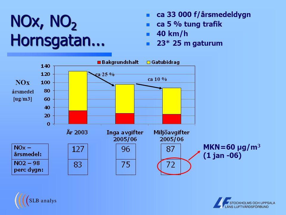 NOx, NO2 Hornsgatan... ca 33 000 f/årsmedeldygn ca 5 % tung trafik