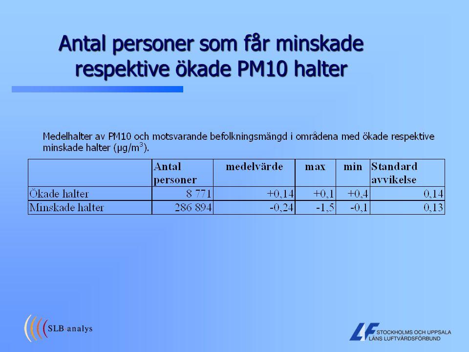 Antal personer som får minskade respektive ökade PM10 halter